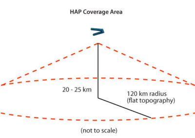 HAP Coverage Area